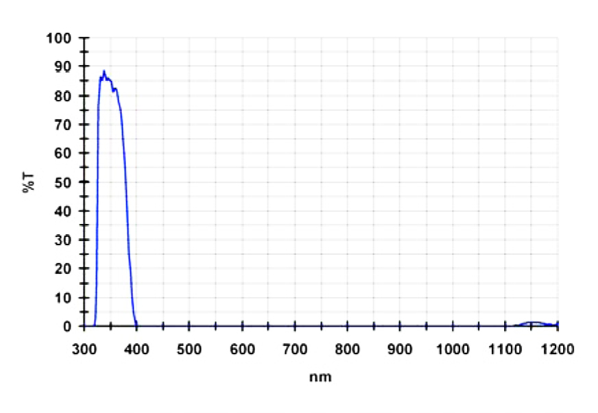 BPU2 (Venus) Filter Graph (105,400 bytes)