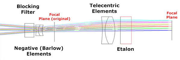 DayStar QUARK elements and optical path (46,675 bytes)